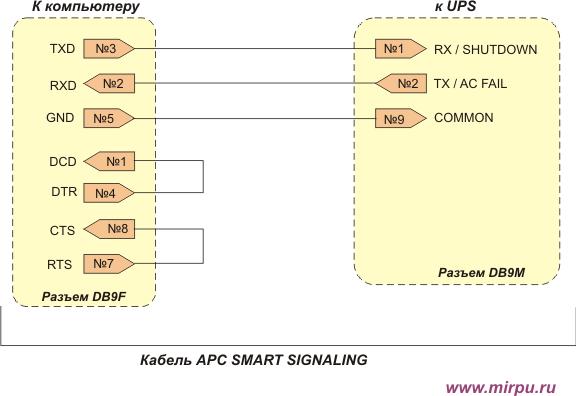 Для работы с кабелем APC Smart